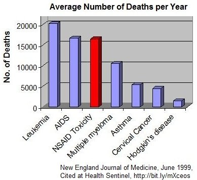 steroid related deaths