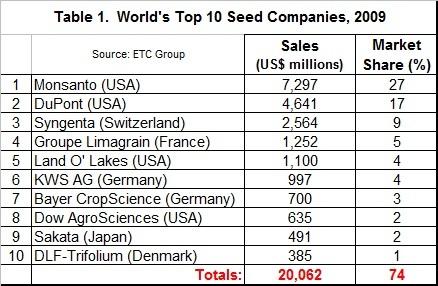 U.S. organic sales post new record of $43 billion in 2015